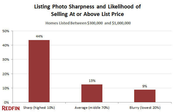 sell-above-list-price-with-sharp-photos